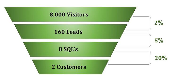 B2B Startup marketing kpis.png