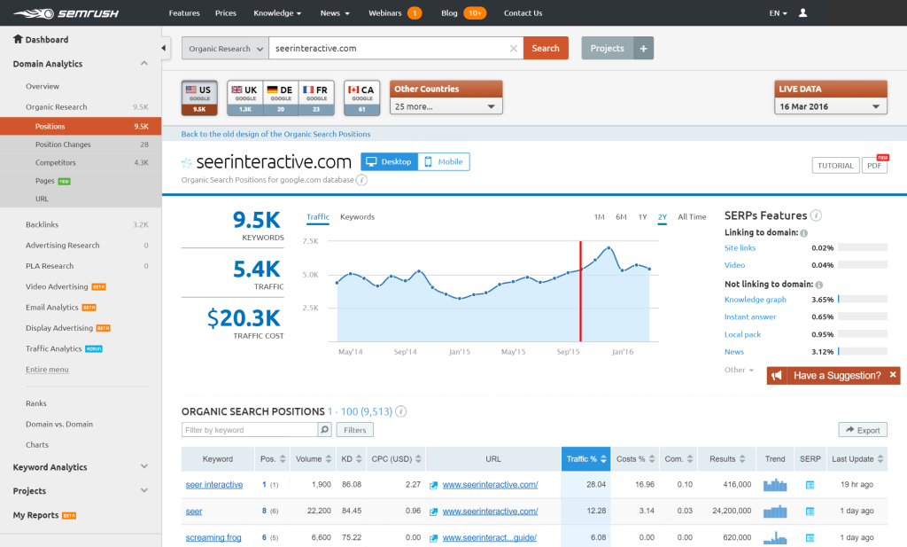 SEMrush | Marketing envy