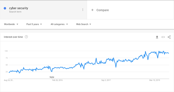 google trends cyber security since 2014