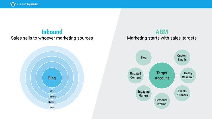 inbound-vs-account-based-marketing
