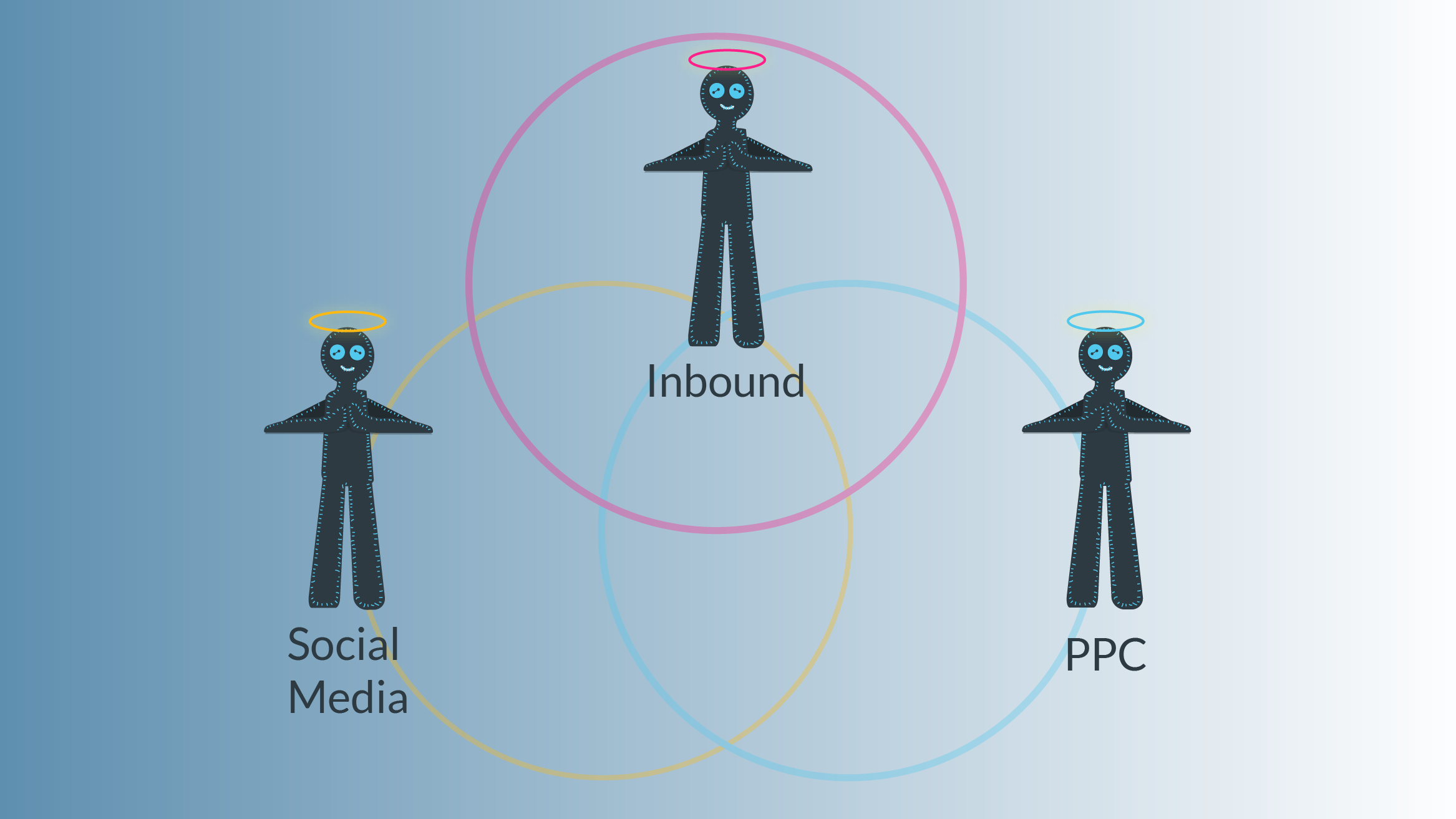 The Holy Trinity: Inbound, PPC and Social Media Marketing