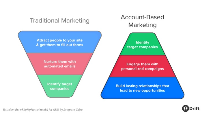Account Based Marketing vs Inbound Approach: Everything B2B Marketers Need To Know